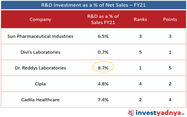 Top 5 Pharma Companies- R&D Investment as a % of Net Sales