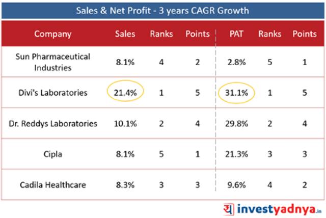 Top 5 Pharma Companies- Sales & Net Profit- 3 Years CAGR