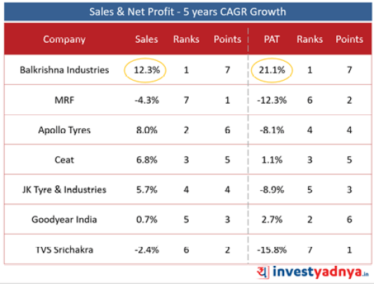 Best Tyre companies - Sales & Net Profit Growth- 5 Years CAGR