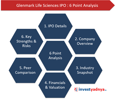 Glenmark Life Sciences: 6 Point Analysis