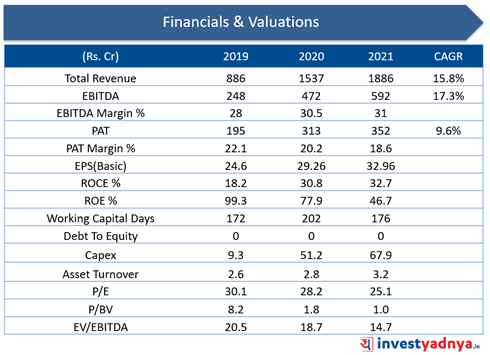 Glenmark Life Sciences- Financial Valuations