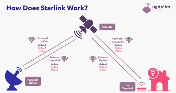 Satellite-based Internet Services: How does Starlink work