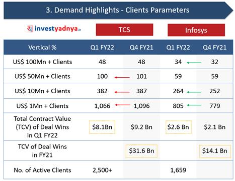 TCS Vs. Infosys: Demand Highlights- Client Parameters