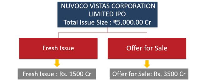 Nuvoco Vistas Corporation Limited IPO