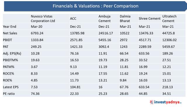 Financials & Valuations : Peer Comparison
