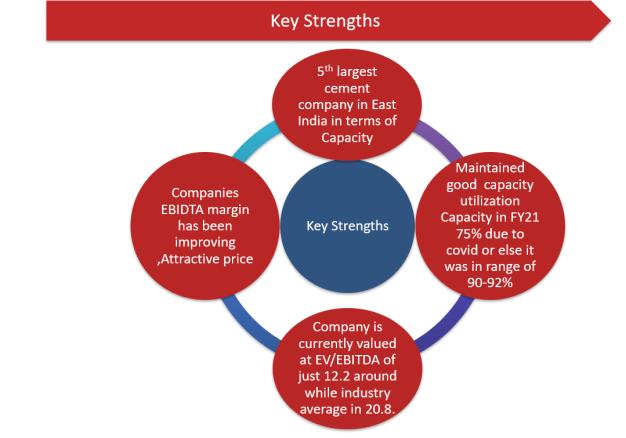 Nuvoco Vistas Corporation Ltd.- Key Strengths
