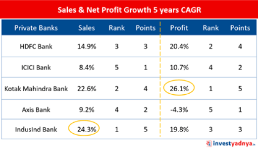 Top-5 Private Banks- Sales & Net Profit Growth 5 Years CAGR