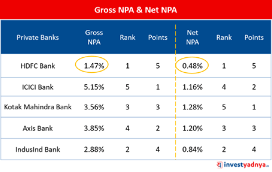 Top-5 Private Banks- Gross NPA & Net NPA
