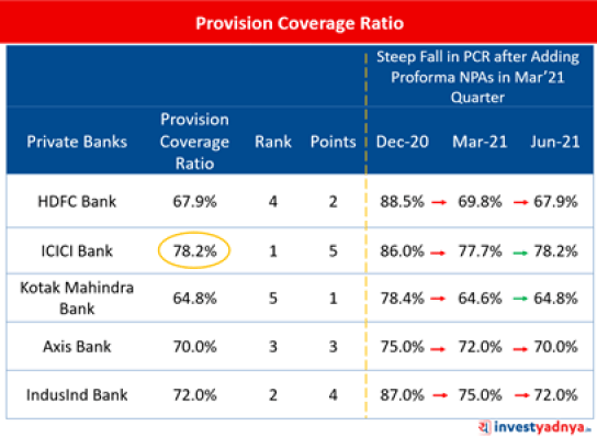 Top-5 Private Sector Banks- Provision Coverage Ratio