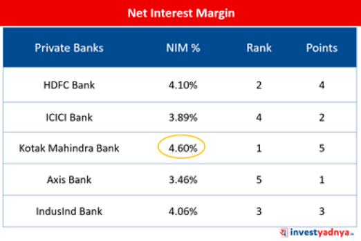 Top-5 Private Sector Banks- Net Interest Margin (%)