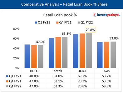 Key Ratios- Retail Loan Book %