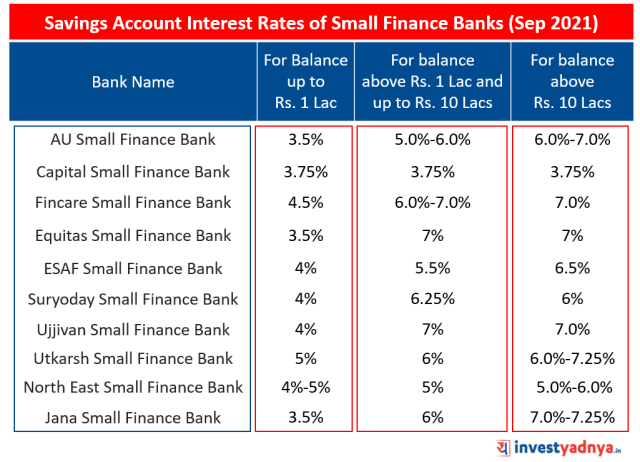 Latest Savings Account Interest Rates of Small Finance Banks (SFBs) (Sep 2021)