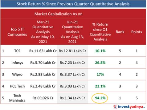 Top 5 IT Companies- Stock Return % Since Previous Quarter