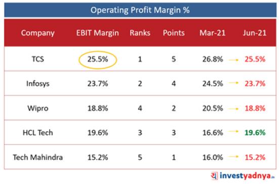 Top 5 IT Companies- Operating Profit Margin (%)