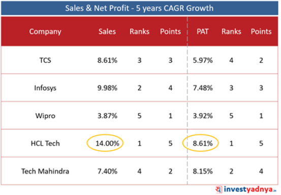 Top 5 IT Companies- Sales & Net Profit Growth- 5 Years CAGR