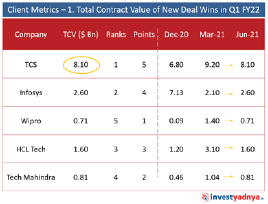 Top 5 IT Companies- Client Metrics: Value New of Deal Wins (Q1FY22)