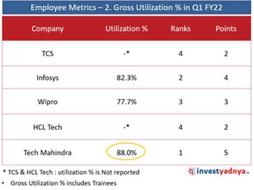 Top 5 IT Companies-Employee Metrics: Gross Utilization (%)