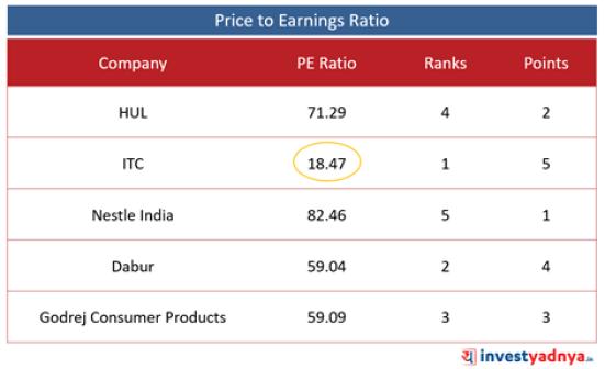 Top 5 FMCG Companies- PE