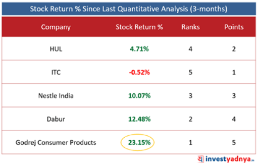 Top 5 FMCG Companies- Stock Returns %