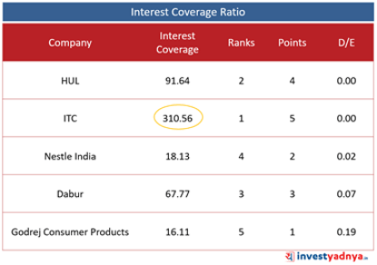 Top 5 FMCG Companies- Interest Coverage Ratio