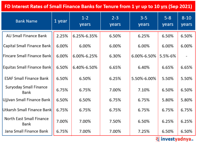 FD Interest Rates of Small Finance Banks for Tenure from 1 yr up to 10 yrs
