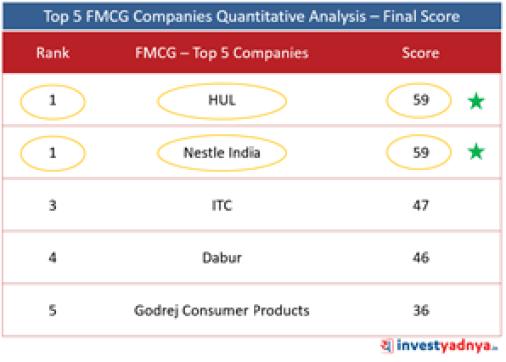 Top 5 FMCG Companies- Final Score