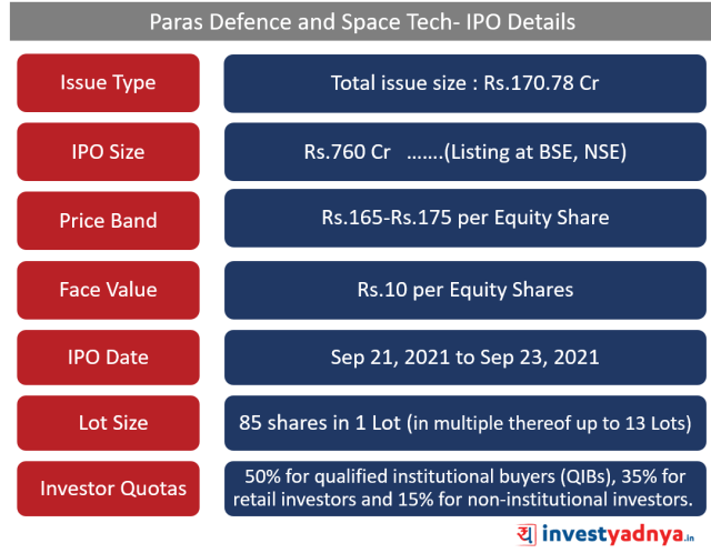 Paras Defense and Space Tech- IPO Details