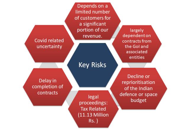 Paras Defense IPO-Key Risk