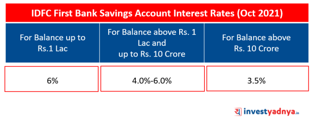 IDFC First Bank Saving Account Interest Rates (Oct 2021)