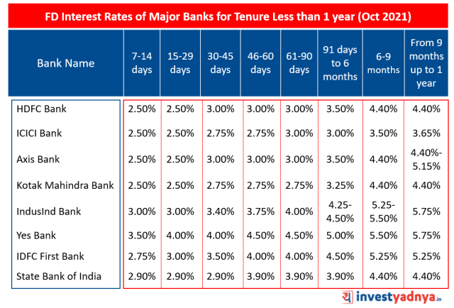 FD Interest Rates of Major Banks for Tenure Less than 1 year (Oct 2021)
