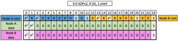 ADPv2, R-D2 1 shelf