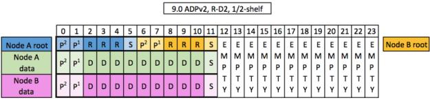ADPv2, R-D2 ½ shelf