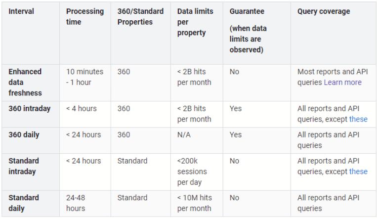 Google Analytics 360 data freshness