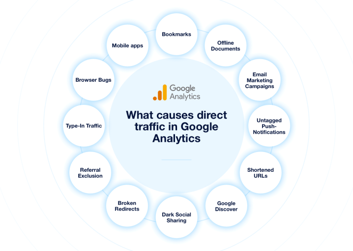 what causes direct traffic in GA