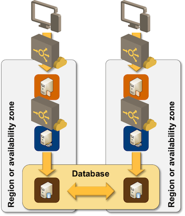 Application architecture using swimlanes