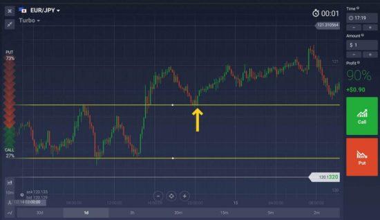 Figura 4: Entrando no mercado após o retorno de um rompimento