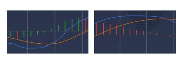 Zielony i czerwony pasek wskazują odległość między wolnymi i szybkimi liniami MACD