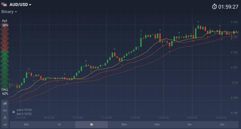 Alligator AUD/USD