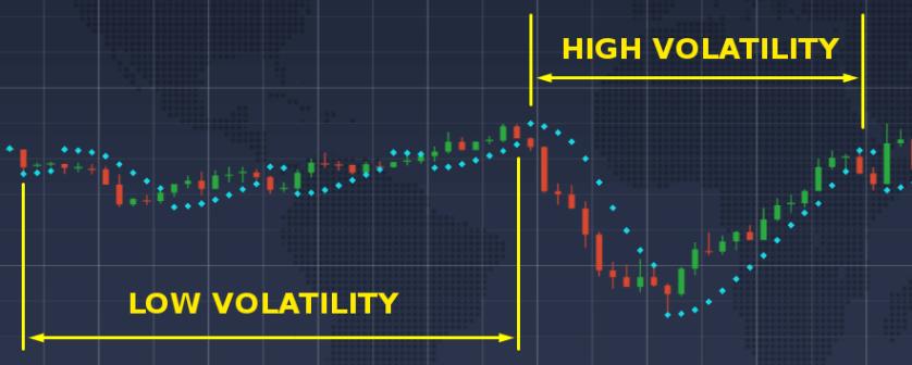 O indicador perde seu poder de previsão durante períodos de baixa volatilidade, mas fornece resultados decentes quando a volatilidade é alta