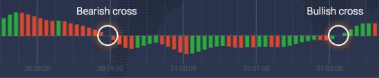 Cruzamentos ascendente e descendente da linha zero no gráfico AO