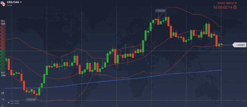 USD / CAD