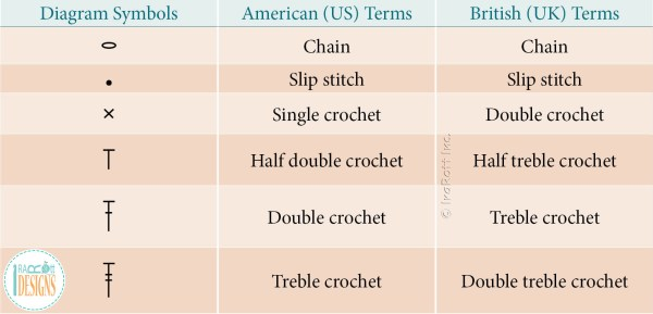 US vs UK Crochet Terms - Conversion Chart by IraRott