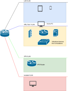 That's how I connect Cisco VIRL simulation to LAN