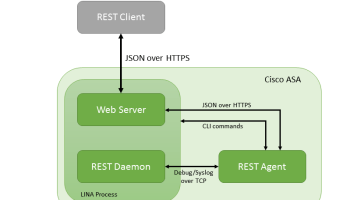 Cisco ASA REST API - Part I: Getting started - IT Playground Blog