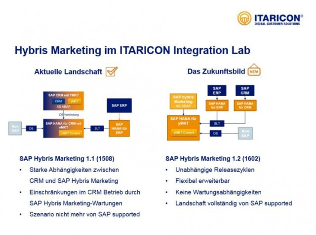 Abbildung 4: Deployment-Szenarien von SAP Hybris Marketing im ITARICON Integration Lab