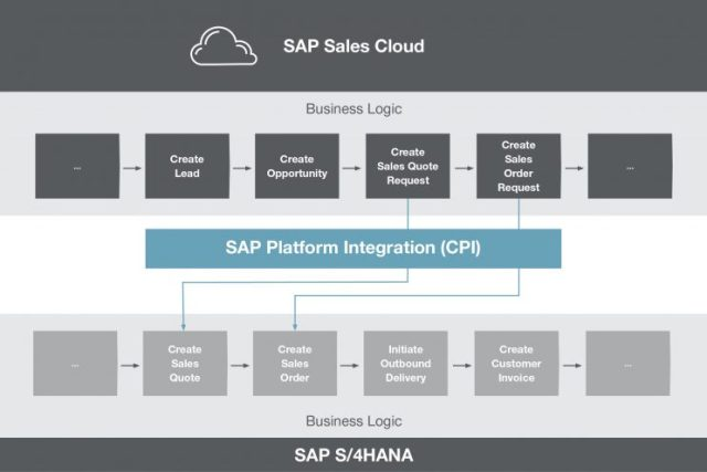 Key Charakteristiken der Process Invocation: SAP Hybris Cloud for Customer, SAP Cloud Platform Integration, SAP ERP