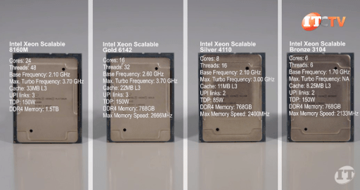 Intel Processors compatible with the dual-CPU Lenovo P920