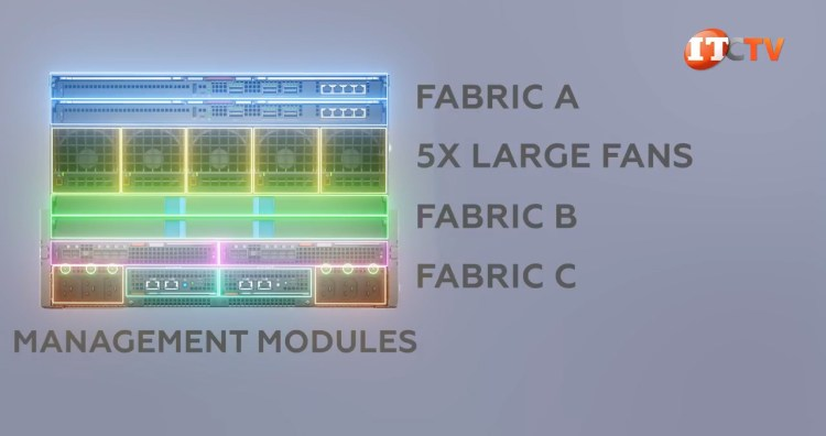 Dell PowerEdge MX7000 management modules