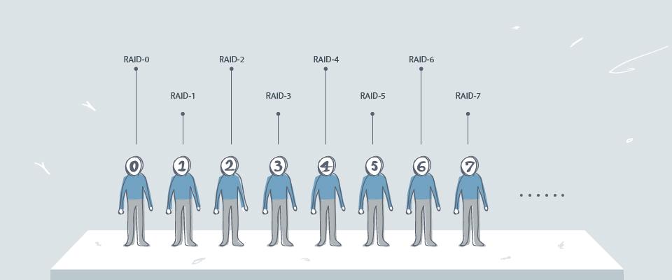 RAID家族─容器重組魔術秀