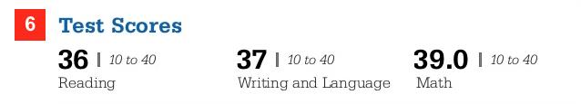SAT Test Scores